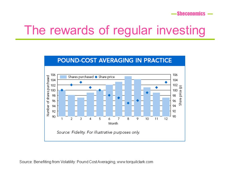 The rewards of regular investing Sheconomics Source: Benefiting from Volatility: Pound Cost Averaging, www.torquilclark.com