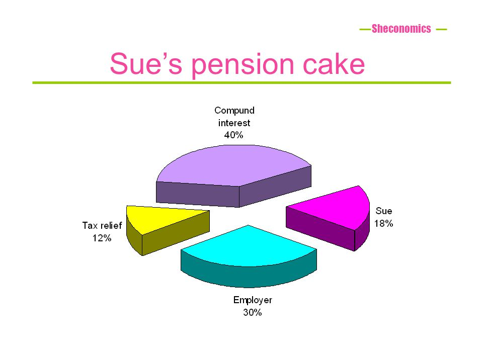 Sues pension cake Sheconomics