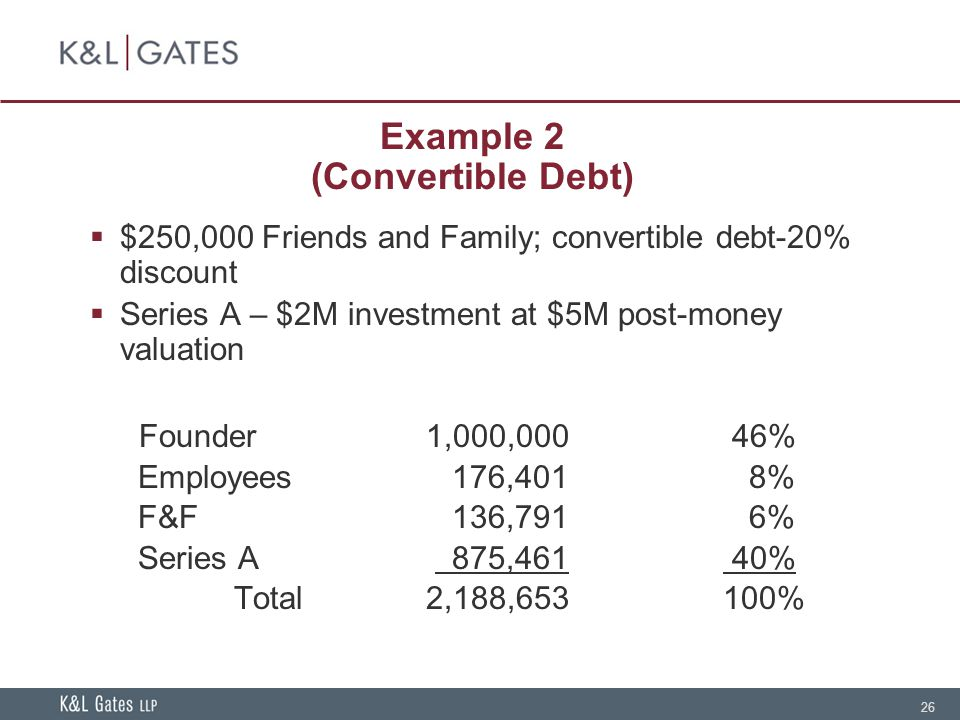 26 Example 2 (Convertible Debt) $250,000 Friends and Family; convertible debt-20% discount Series A – $2M investment at $5M post-money valuation Founder1,000,000 46% Employees 176,401 8% F&F 136,791 6% Series A 875,461 40% Total2,188,653 100%