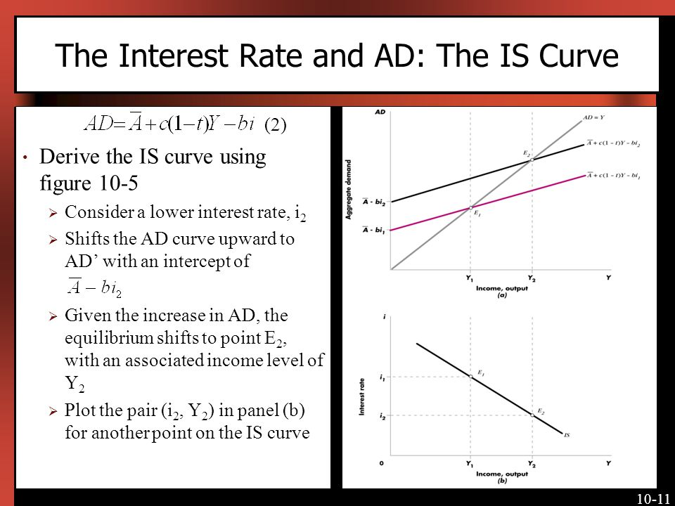 10-11 The Interest Rate and AD: The IS Curve (2) Derive the IS curve using figure 10-5 Consider a lower interest rate, i 2 Shifts the AD curve upward to AD with an intercept of Given the increase in AD, the equilibrium shifts to point E 2, with an associated income level of Y 2 Plot the pair (i 2, Y 2 ) in panel (b) for another point on the IS curve [Insert Figure 10-5 here again]
