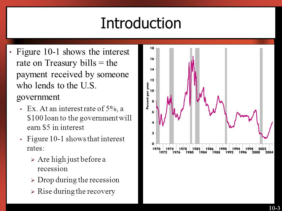 10-3 Introduction Figure 10-1 shows the interest rate on Treasury bills = the payment received by someone who lends to the U.S. government Ex. At an i