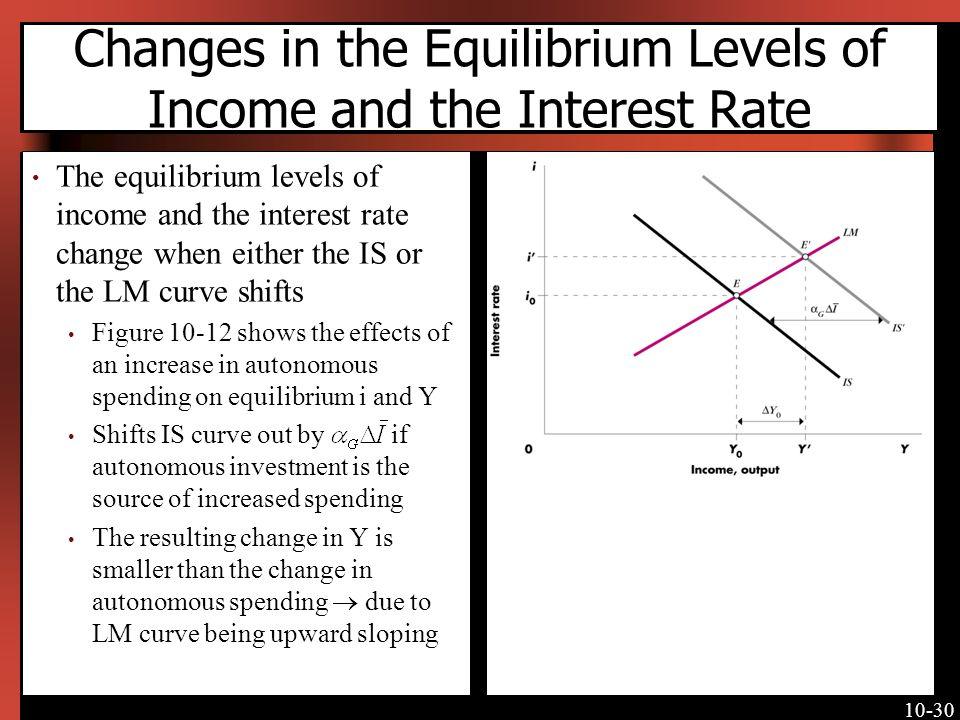 10-30 Changes in the Equilibrium Levels of Income and the Interest Rate The equilibrium levels of income and the interest rate change when either the IS or the LM curve shifts Figure 10-12 shows the effects of an increase in autonomous spending on equilibrium i and Y Shifts IS curve out by if autonomous investment is the source of increased spending The resulting change in Y is smaller than the change in autonomous spending due to LM curve being upward sloping [Insert Figure 10-12 here]