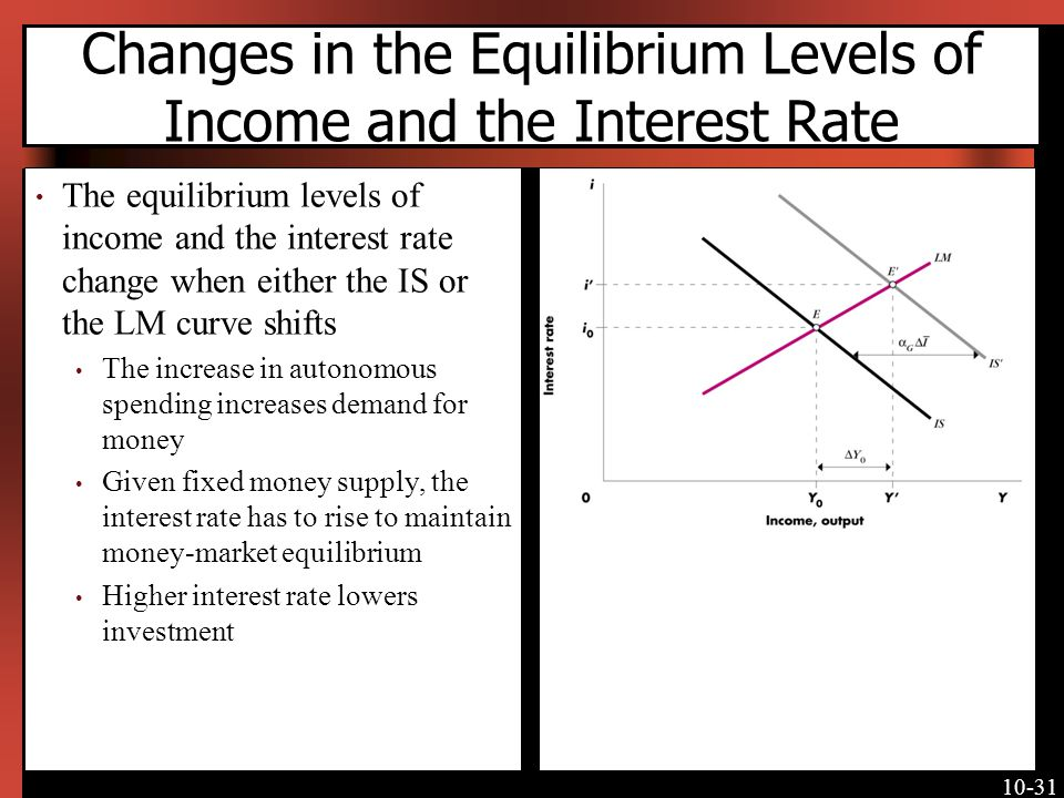 10-31 Changes in the Equilibrium Levels of Income and the Interest Rate The equilibrium levels of income and the interest rate change when either the IS or the LM curve shifts The increase in autonomous spending increases demand for money Given fixed money supply, the interest rate has to rise to maintain money-market equilibrium Higher interest rate lowers investment [Insert Figure 10-12 here]
