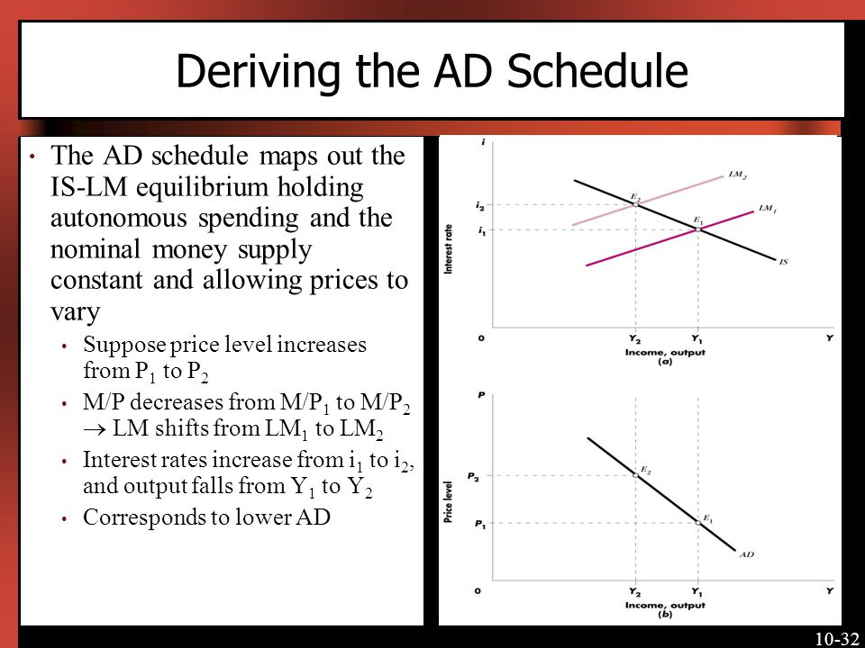 10-32 Deriving the AD Schedule The AD schedule maps out the IS-LM equilibrium holding autonomous spending and the nominal money supply constant and allowing prices to vary Suppose price level increases from P 1 to P 2 M/P decreases from M/P 1 to M/P 2 LM shifts from LM 1 to LM 2 Interest rates increase from i 1 to i 2, and output falls from Y 1 to Y 2 Corresponds to lower AD [Insert Figure 10-13 here]