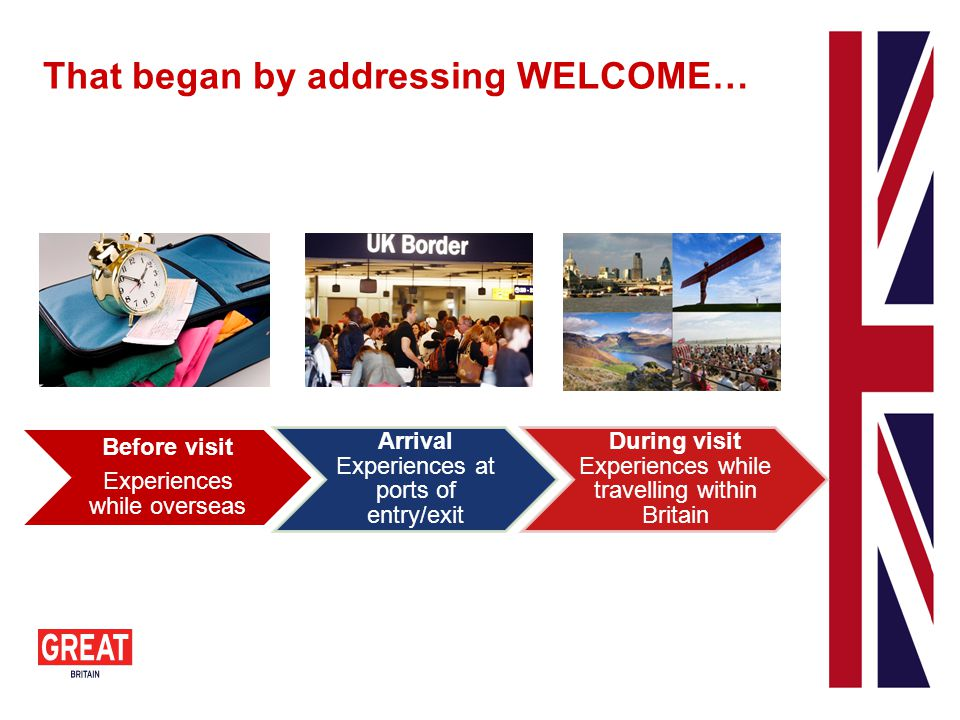 Before visit Experiences while overseas Arrival Experiences at ports of entry/exit During visit Experiences while travelling within Britain That began by addressing WELCOME…