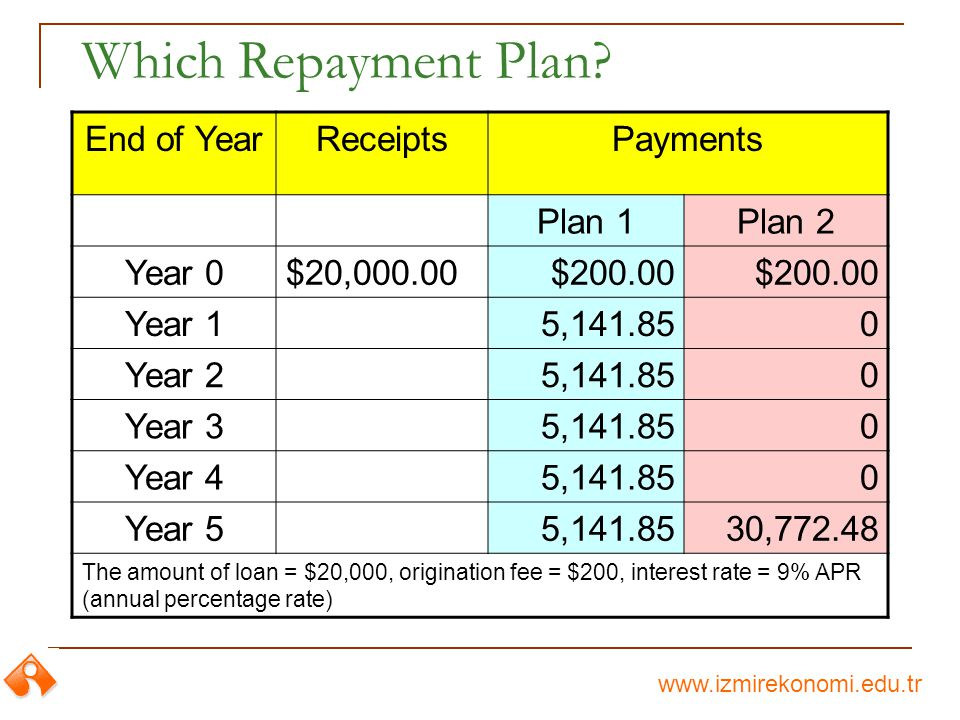 Which Repayment Plan.