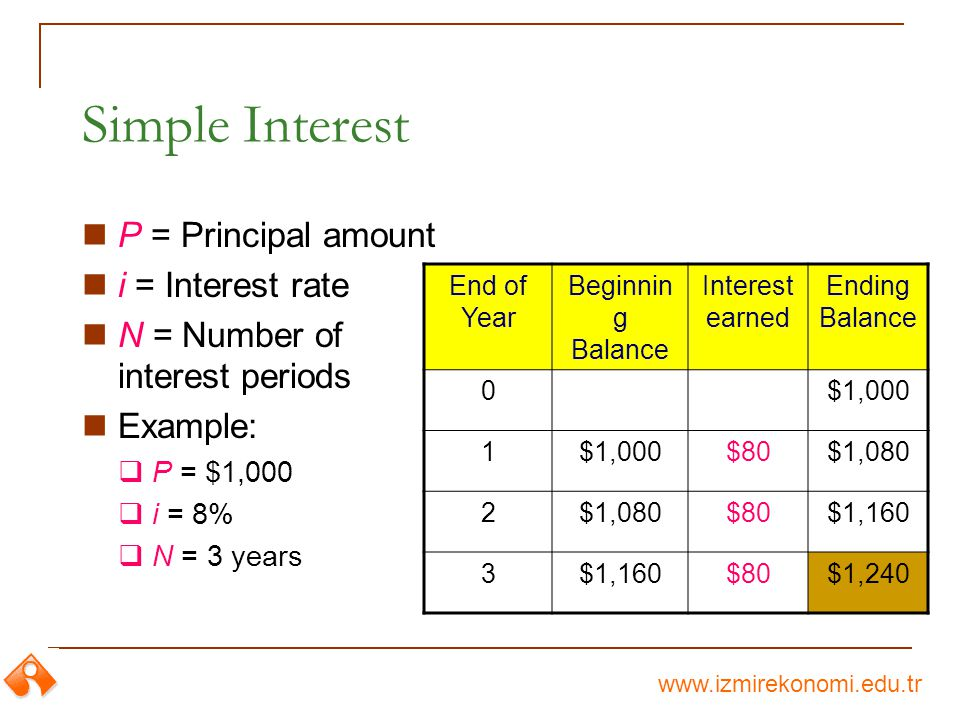 www.izmirekonomi.edu.tr Simple Interest P = Principal amount i = Interest rate N = Number of interest periods Example: P = $1,000 i = 8% N = 3 years End of Year Beginnin g Balance Interest earned Ending Balance 0$1,000 1 $80$1,080 2 $80$1,160 3 $80$1,240