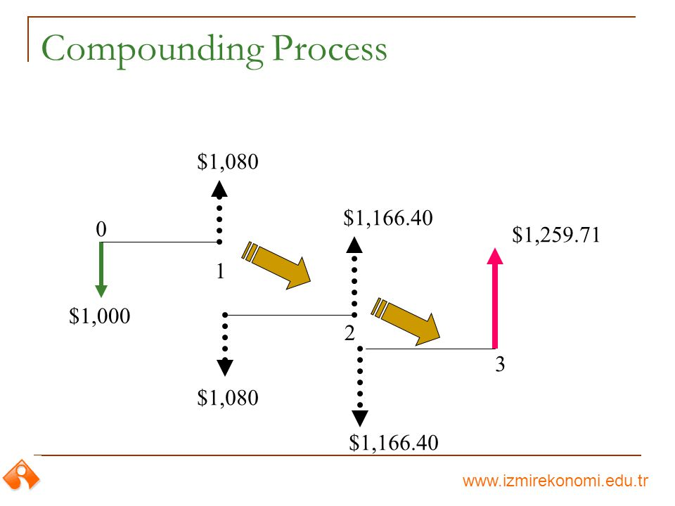 www.izmirekonomi.edu.tr Compounding Process $1,000 $1,080 $1,166.40 $1,259.71 0 1 2 3