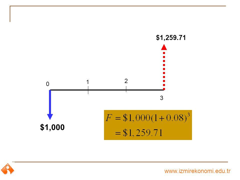 www.izmirekonomi.edu.tr 0 $1,000 $1,259.71 1 2 3
