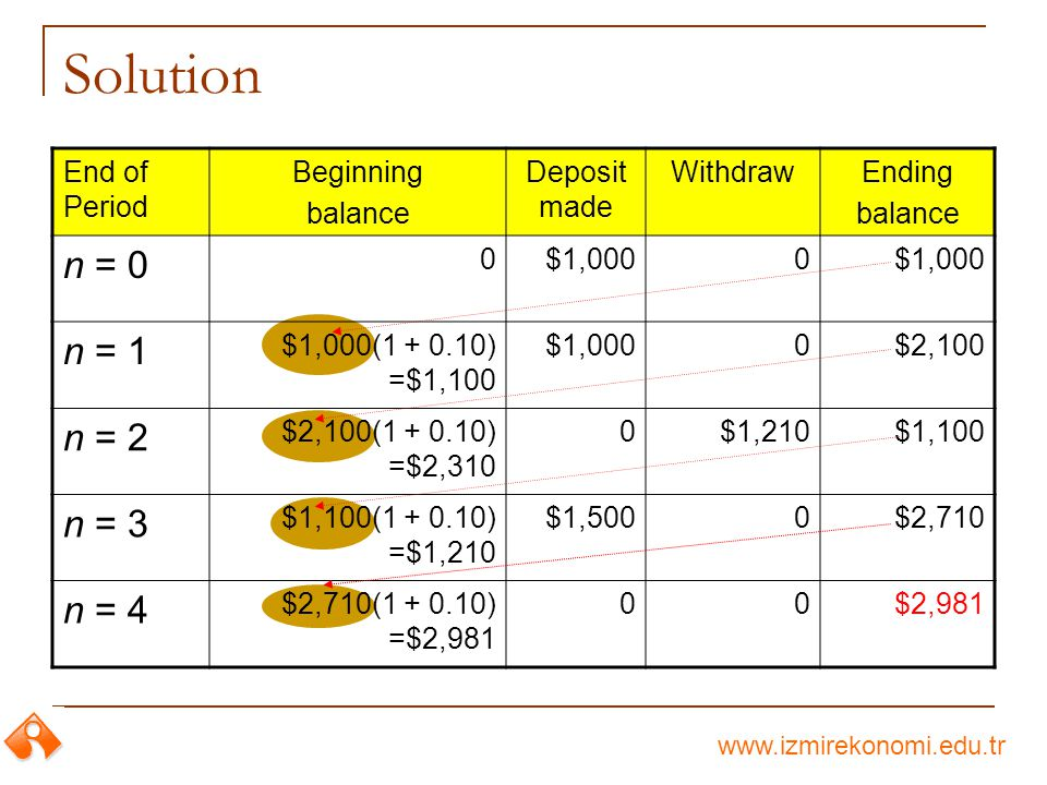 www.izmirekonomi.edu.tr Solution End of Period Beginning balance Deposit made WithdrawEnding balance n = 0 0$1,0000 n = 1 $1,000(1 + 0.10) =$1,100 $1,0000$2,100 n = 2 $2,100(1 + 0.10) =$2,310 0$1,210$1,100 n = 3 $1,100(1 + 0.10) =$1,210 $1,5000$2,710 n = 4 $2,710(1 + 0.10) =$2,981 00$2,981