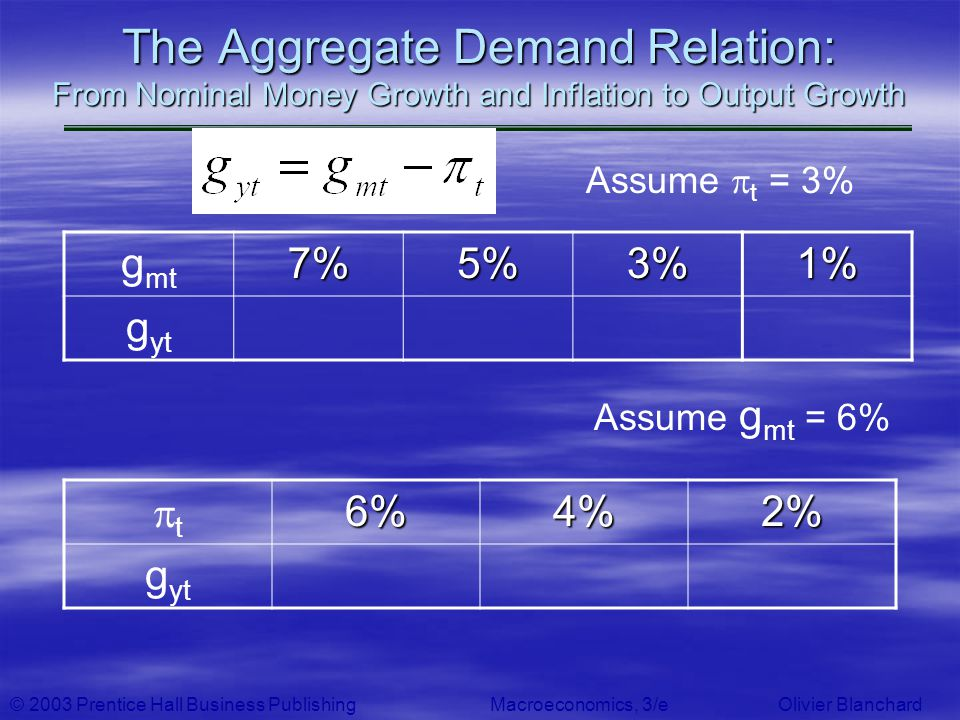 © 2003 Prentice Hall Business PublishingMacroeconomics, 3/e Olivier Blanchard The Aggregate Demand Relation: From Nominal Money Growth and Inflation t