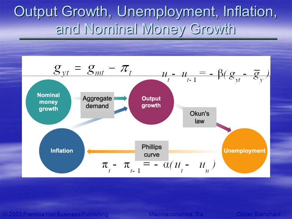 © 2003 Prentice Hall Business PublishingMacroeconomics, 3/e Olivier Blanchard Output Growth, Unemployment, Inflation, and Nominal Money Growth