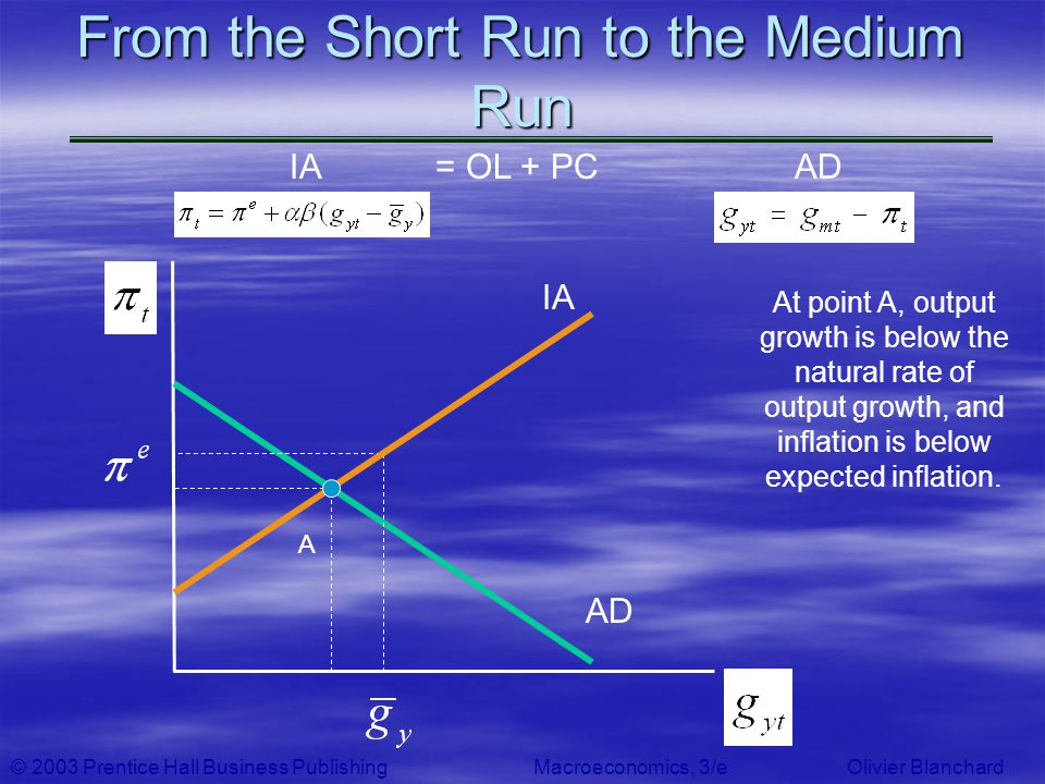 © 2003 Prentice Hall Business PublishingMacroeconomics, 3/e Olivier Blanchard From the Short Run to the Medium Run AD At point A, output growth is bel