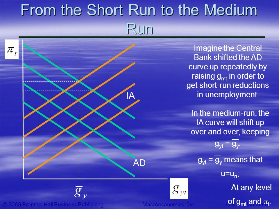 © 2003 Prentice Hall Business PublishingMacroeconomics, 3/e Olivier Blanchard From the Short Run to the Medium Run AD Imagine the Central Bank shifted