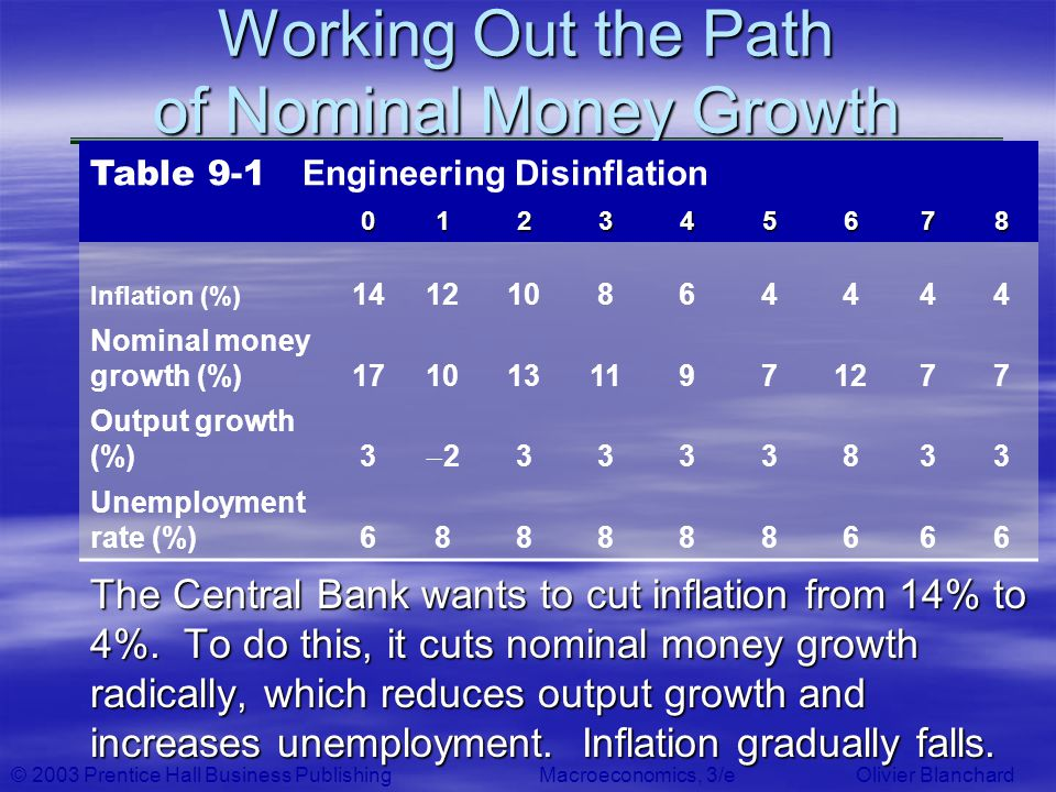 © 2003 Prentice Hall Business PublishingMacroeconomics, 3/e Olivier Blanchard Working Out the Path of Nominal Money Growth The Central Bank wants to c