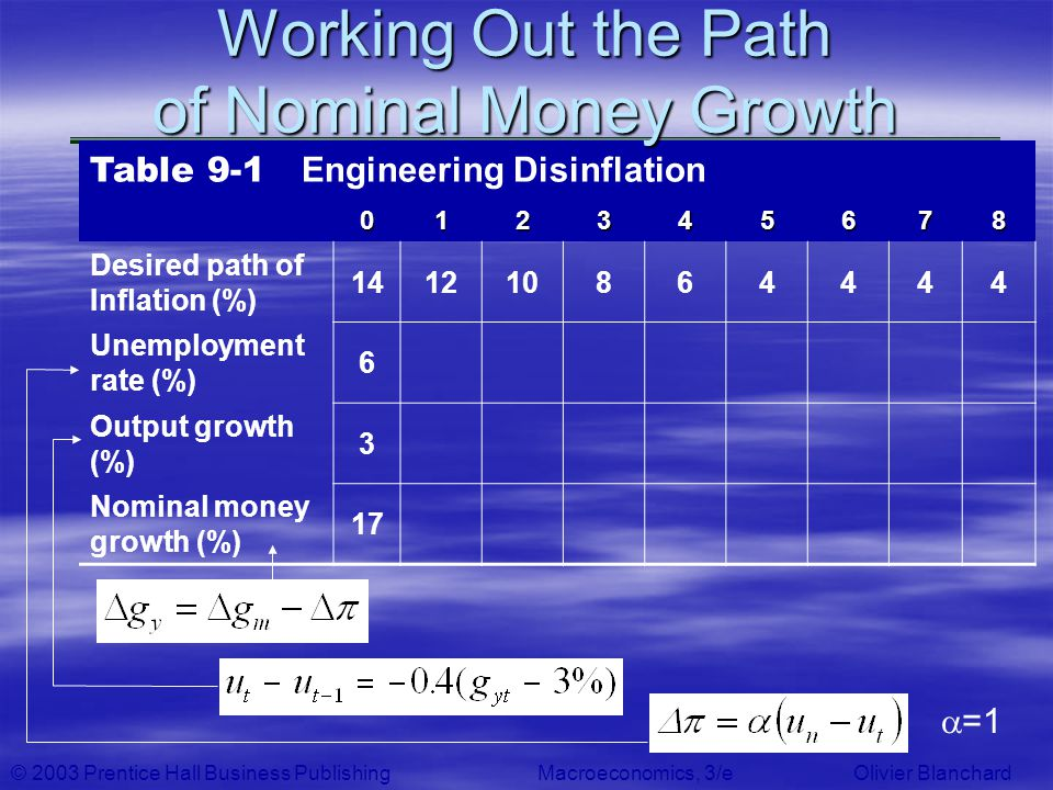 © 2003 Prentice Hall Business PublishingMacroeconomics, 3/e Olivier Blanchard Table 9-1 Engineering Disinflation 012345678 Desired path of Inflation (