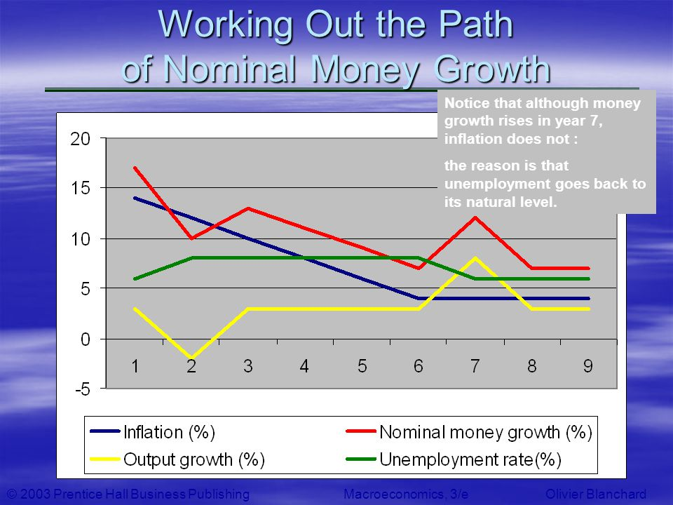 © 2003 Prentice Hall Business PublishingMacroeconomics, 3/e Olivier Blanchard Working Out the Path of Nominal Money Growth Notice that although money