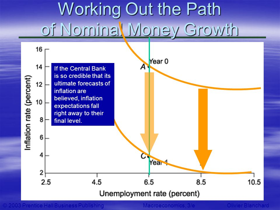 © 2003 Prentice Hall Business PublishingMacroeconomics, 3/e Olivier Blanchard 1 Working Out the Path of Nominal Money Growth If the Central Bank is so