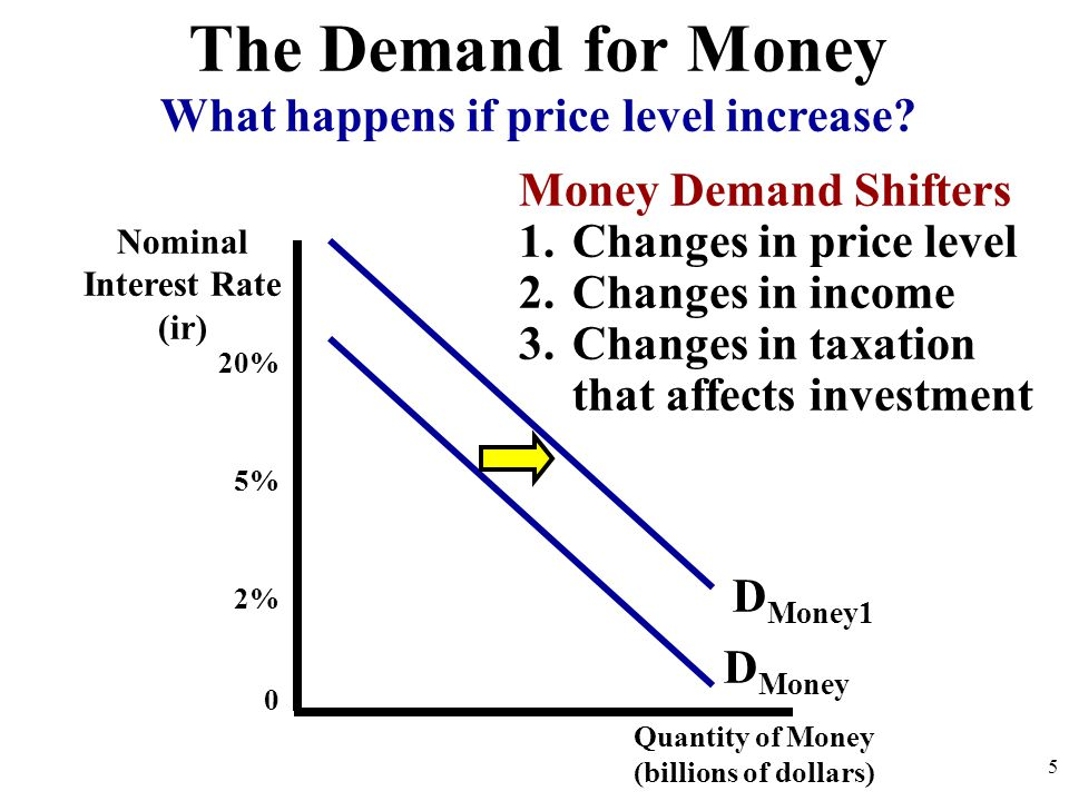 Quantity of Money (billions of dollars) 20% 5% 2% 0 D Money What happens if price level increase? 5 The Demand for Money D Money1 Money Demand Shifter