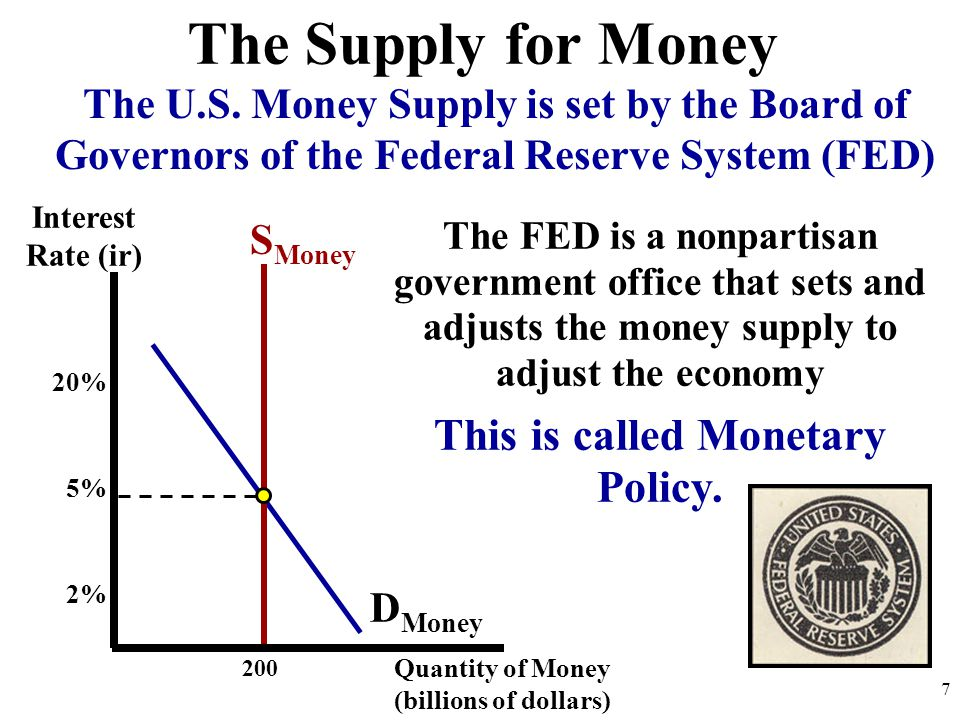 200 D Money S Money The FED is a nonpartisan government office that sets and adjusts the money supply to adjust the economy This is called Monetary Po