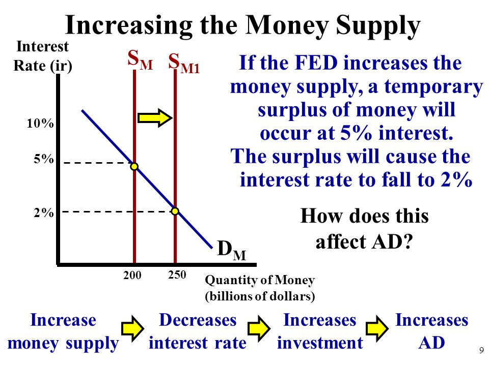 If the FED increases the money supply, a temporary surplus of money will occur at 5% interest. The surplus will cause the interest rate to fall to 2%