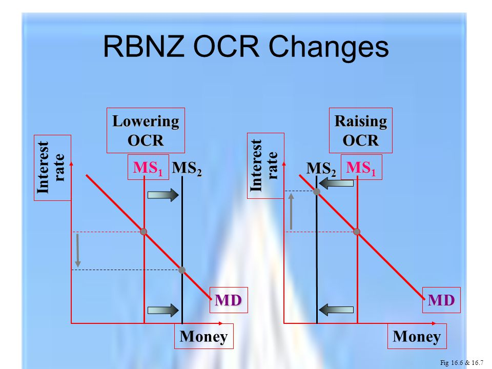 Interest rate Money MD MS 1 Interest rate Money MD MS 1 LoweringOCRRaisingOCR MS 2 RBNZ OCR Changes Fig 16.6 & 16.7 MS 2