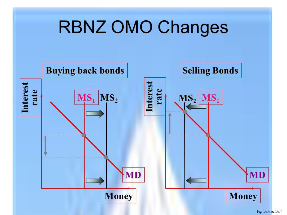 Interest rate Money MD MS 1 Interest rate Money MD MS 1 Buying back bonds Selling Bonds MS 2 RBNZ OMO Changes Fig 16.6 & 16.7 MS 2