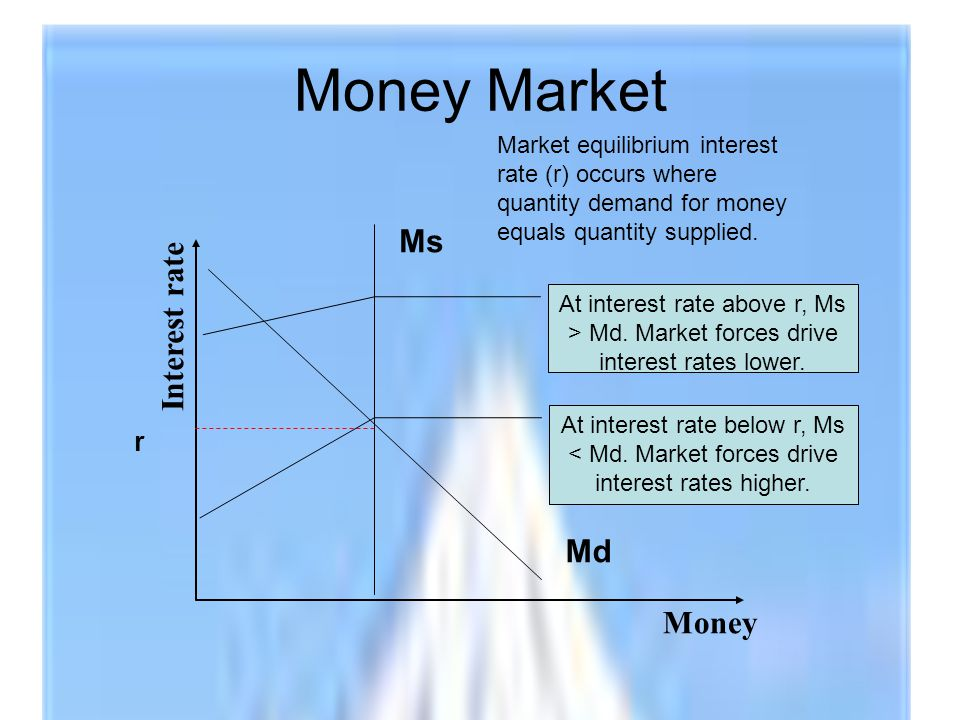 Money Market Money Interest rate Md Ms r Market equilibrium interest rate (r) occurs where quantity demand for money equals quantity supplied.