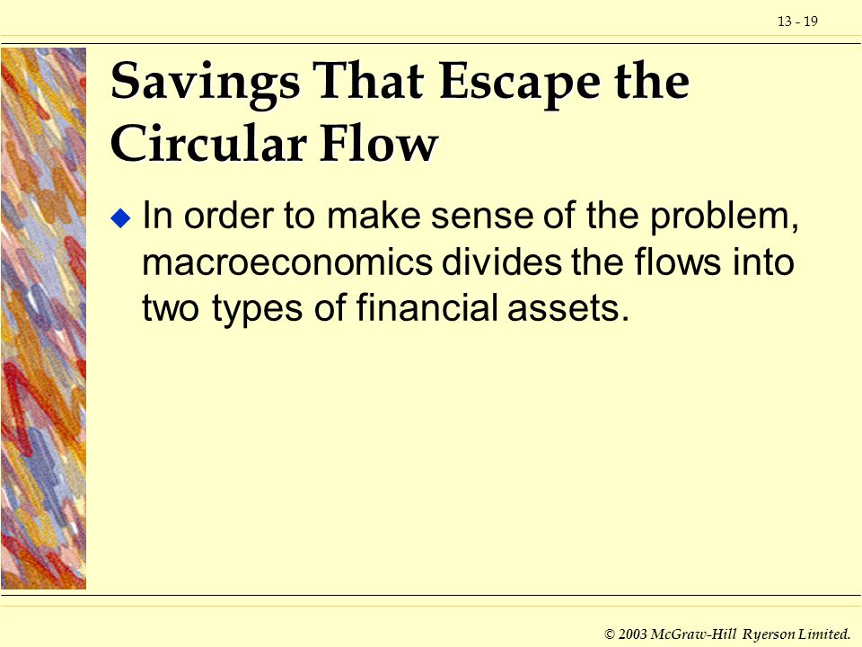 13 - 19 © 2003 McGraw-Hill Ryerson Limited. Savings That Escape the Circular Flow u In order to make sense of the problem, macroeconomics divides the