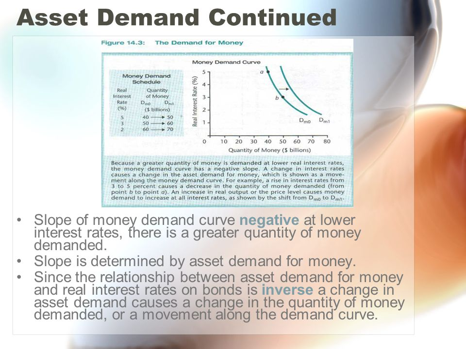 Asset Demand Continued Slope of money demand curve negative at lower interest rates, there is a greater quantity of money demanded.