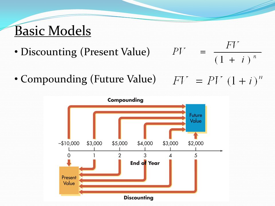 Discounting (Present Value) Compounding (Future Value) Basic Models