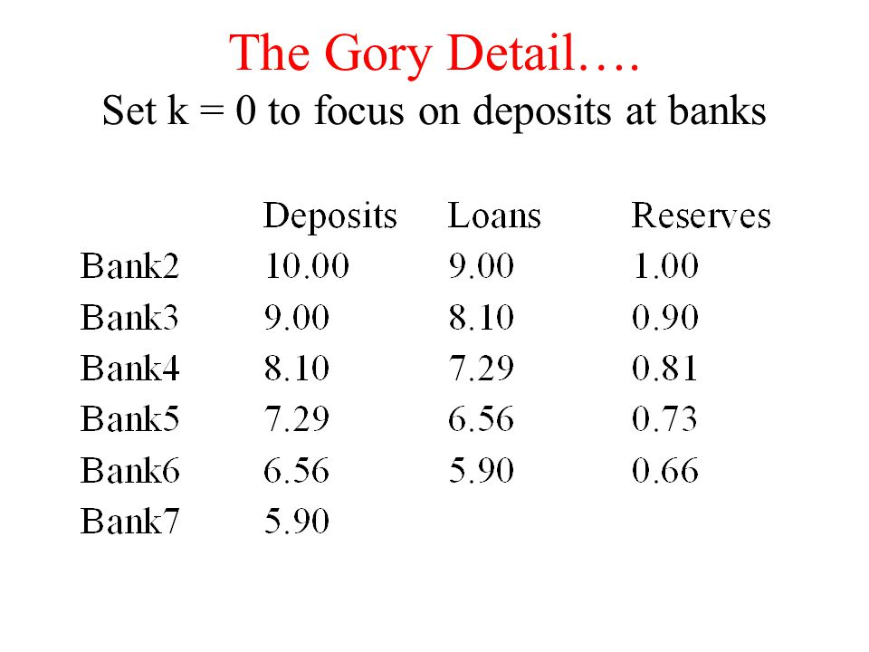 The Gory Detail…. Set k = 0 to focus on deposits at banks
