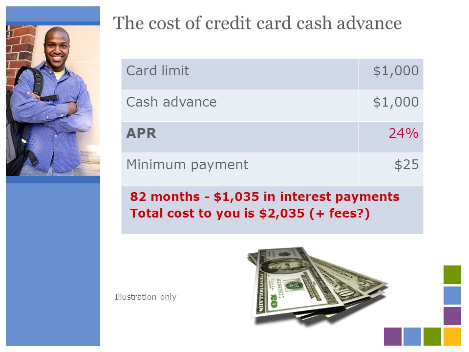 The cost of credit card cash advance Card limit$1,000 Cash advance$1,000 APR24% Minimum payment$25 82 months - $1,035 in interest payments Total cost