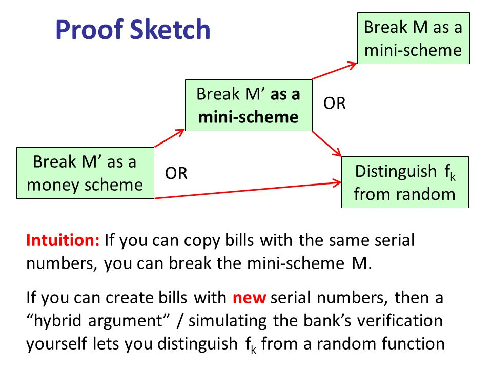 Proof Sketch Break M as a mini-scheme Distinguish f k from random Break M as a money scheme OR Intuition: If you can copy bills with the same serial n