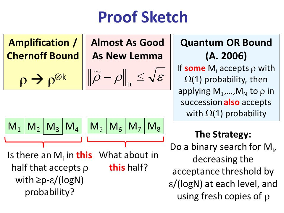 Proof Sketch Almost As Good As New Lemma Quantum OR Bound (A. 2006) If some M i accepts with (1) probability, then applying M 1,…,M N to in succession