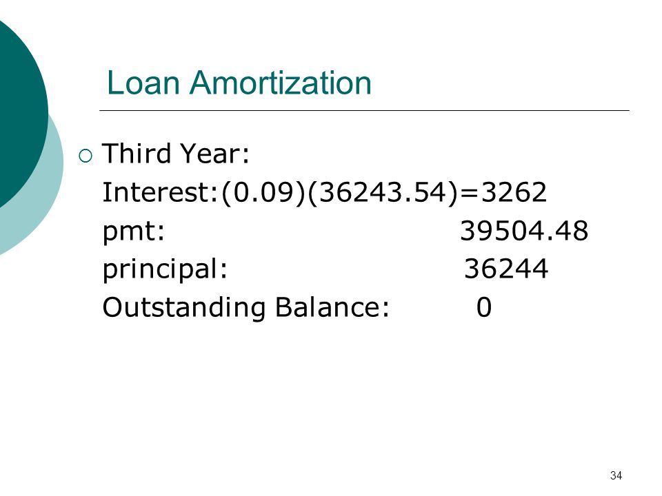 34 Loan Amortization Third Year: Interest:(0.09)(36243.54)=3262 pmt: 39504.48 principal: 36244 Outstanding Balance: 0