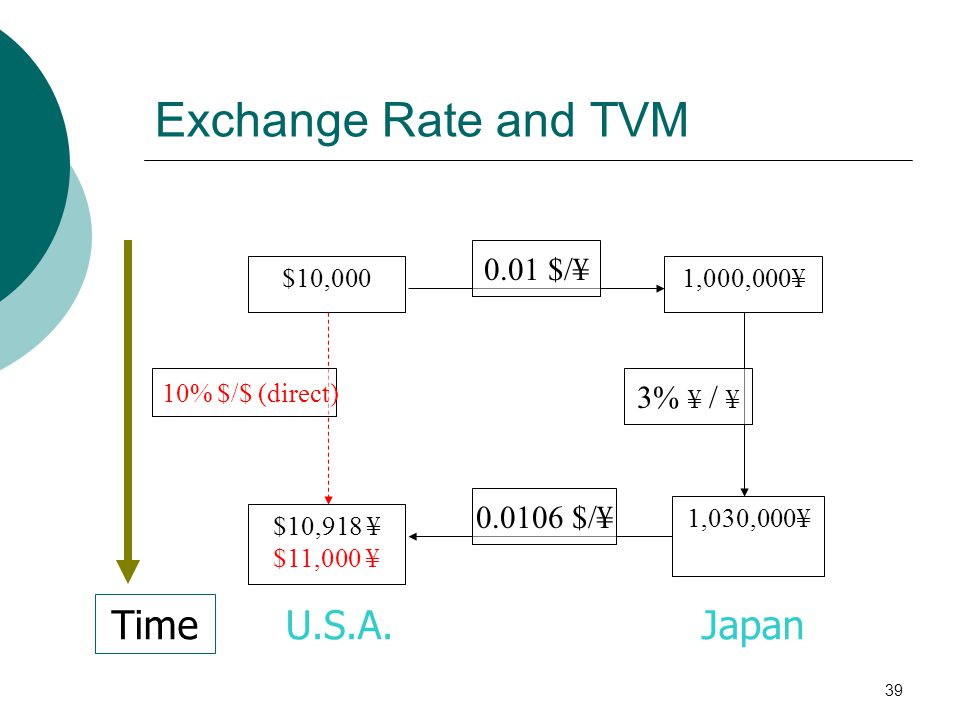 39 $10,000 $10,918 ¥ $11,000 ¥ 1,000,000¥ 1,030,000¥ Time 10% $/$ (direct) 0.01 $/¥ 3% ¥ / ¥ 0.0106 $/¥ U.S.A.Japan Exchange Rate and TVM