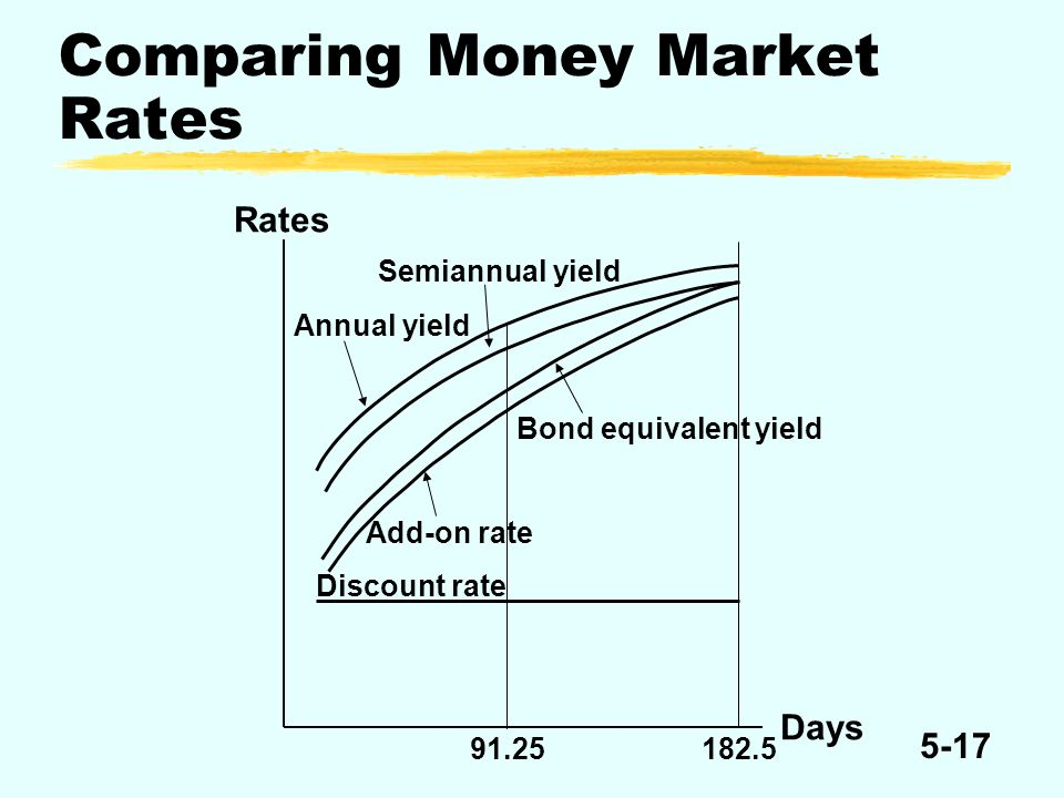 5-17 Comparing Money Market Rates Rates Semiannual yield Annual yield Bond equivalent yield Add-on rate Discount rate 91.25182.5 Days