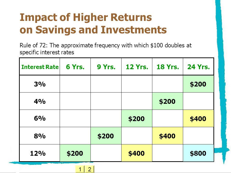 Interest Rate 3% 24 Yrs. $800 4% 6% 8% 12% 6 Yrs.9 Yrs.12 Yrs.18 Yrs.
