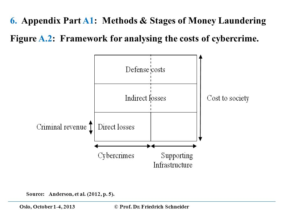 Oslo, October 1-4, 2013© Prof. Dr. Friedrich Schneider 6. Appendix Part A1: Methods & Stages of Money Laundering Figure A.2: Framework for analysing t