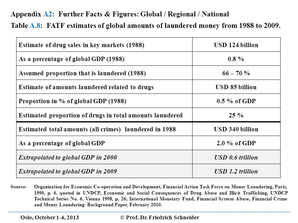 Oslo, October 1-4, 2013© Prof. Dr. Friedrich Schneider Appendix A2: Further Facts & Figures: Global / Regional / National Table A.8: FATF estimates of