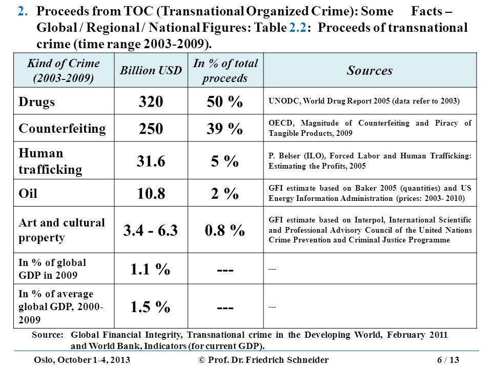 Oslo, October 1-4, 2013© Prof. Dr. Friedrich Schneider 2. Proceeds from TOC (Transnational Organized Crime): Some Facts – Global / Regional / National