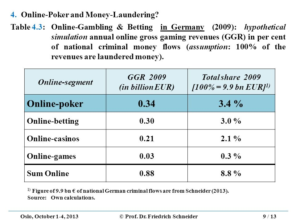 Oslo, October 1-4, 2013© Prof. Dr. Friedrich Schneider Online-segment GGR 2009 (in billion EUR) Total share 2009 [100% = 9.9 bn EUR] 1) Online-poker0.