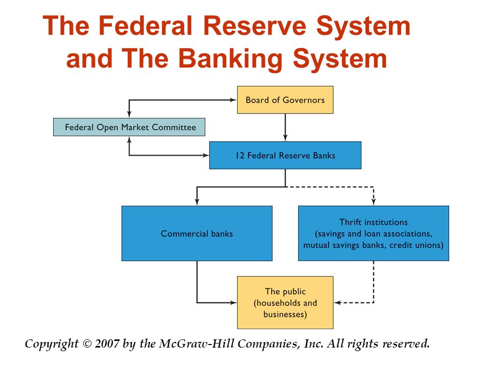 The Federal Reserve System and The Banking System Copyright © 2007 by the McGraw-Hill Companies, Inc.