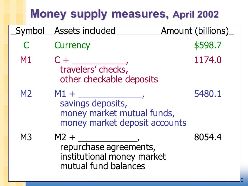 CHAPTER 4 Money and Inflation slide 10 Money supply measures, April 2002 _SymbolAssets includedAmount (billions)_ CCurrency$598.7 M1C + ___________,11