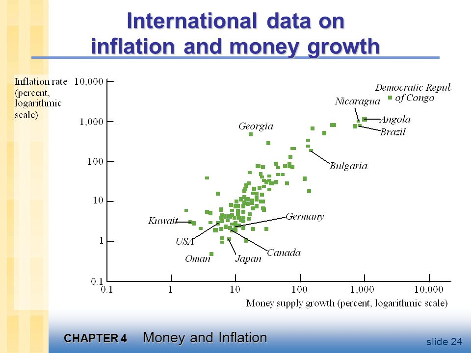 CHAPTER 4 Money and Inflation slide 24 International data on inflation and money growth