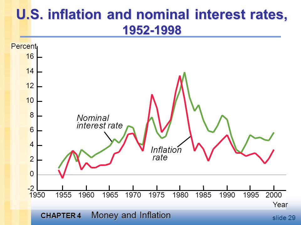 CHAPTER 4 Money and Inflation slide 29 U.S. inflation and nominal interest rates, 1952-1998 Percent 16 14 12 10 8 6 4 2 0 -2 Nominal interest rate Inf