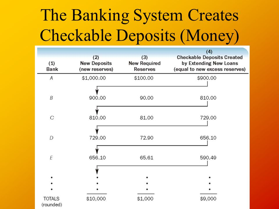 The Banking System Creates Checkable Deposits (Money)