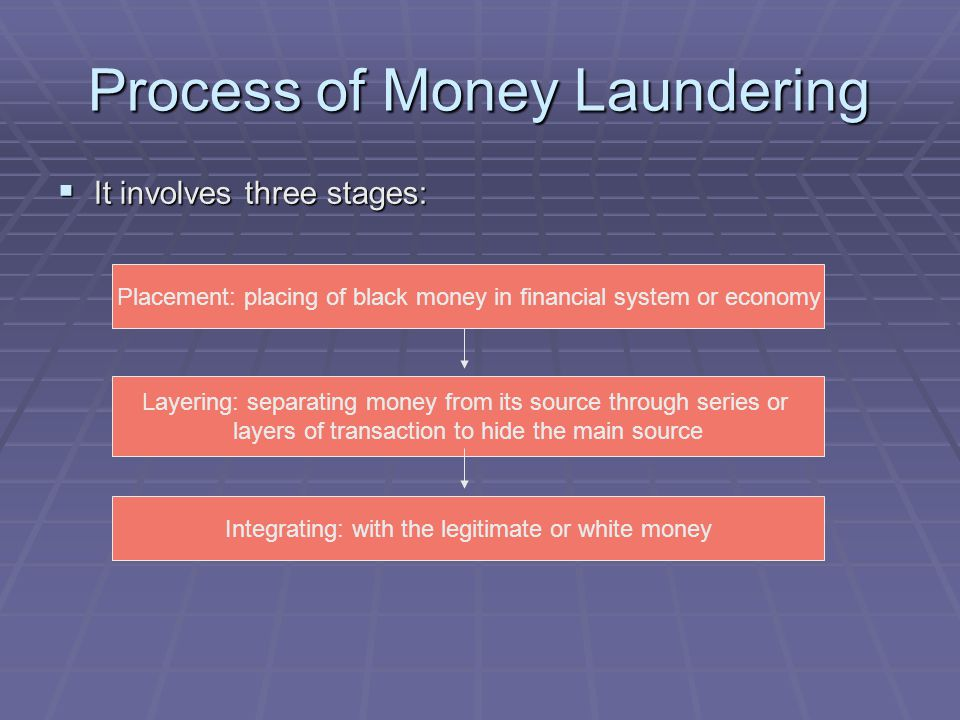 Process of Money Laundering It involves three stages: It involves three stages: Placement: placing of black money in financial system or economy Layer