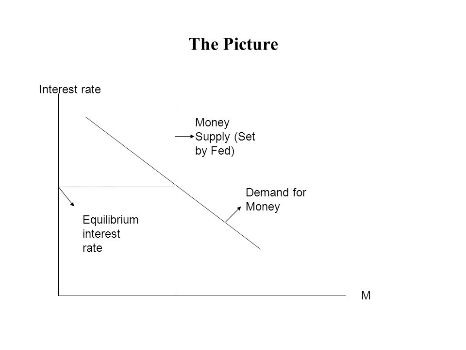 The Picture Interest rate M Demand for Money Money Supply (Set by Fed) Equilibrium interest rate